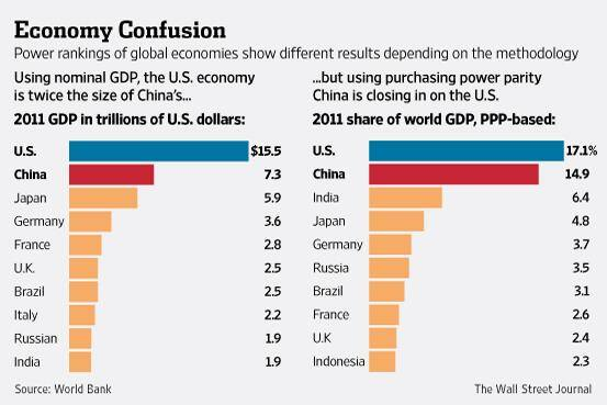 Economic Confusion