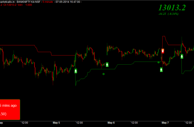 Supertrend Intraday Strategy