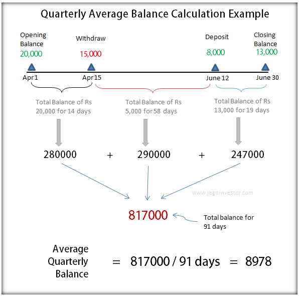 quarterly average balance
