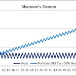 Shanon's Daemon : Profit from Randomness