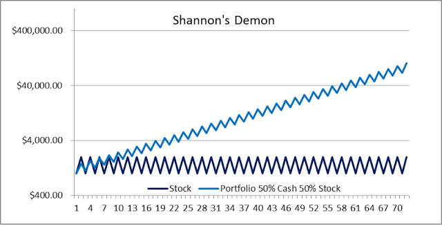 Shannon's Demon