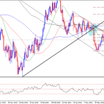 Will Gold Resume Downtrend Move Again