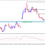 MCX Gold – Time to Rise – Technical Analysis