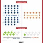Alibaba Vs Amazon Ecommerce Gaints Compared – Infographic