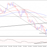Crude Technical Analysis – Corrective Bounce Ahead?
