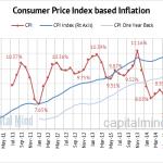 Trading Economic Indicators : CPI Inflation