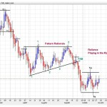 Price Behavior Analysis-Reliance Playing in the Range