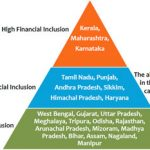 Inclusive Financing A Need For The Financially Humbled