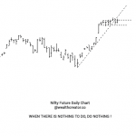 Nifty Futures Weekly Overview and Technical Analysis Levels
