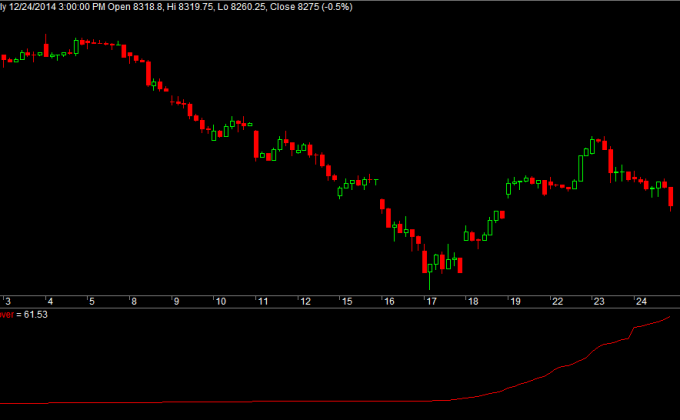Nifty Jan Rollover Futures Hourly