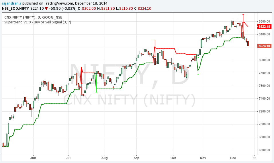 Supertrend Indicator – PineScript – Tradingview Charts