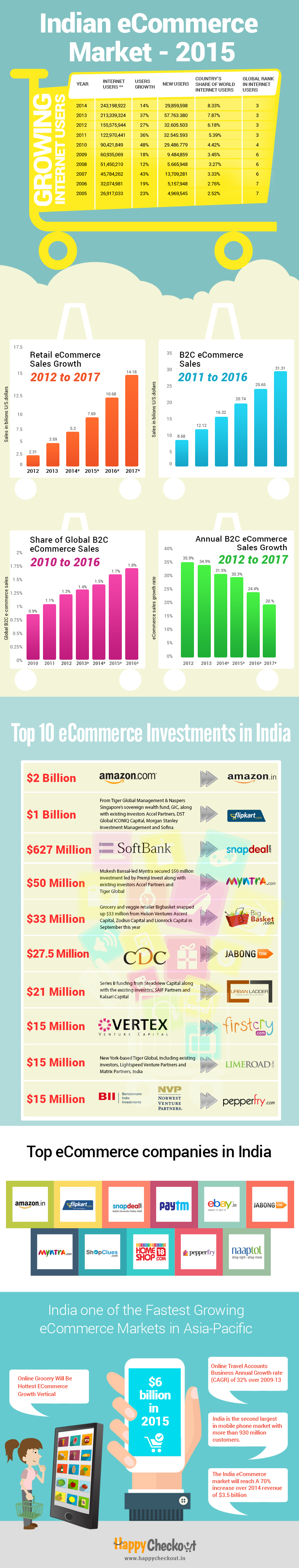 xIndian-eCommerce-Market-2015