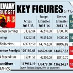 Railway Budget 2015 – Key Highlights
