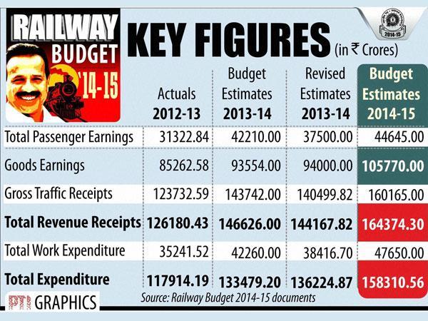 Rail-budget-reciepts