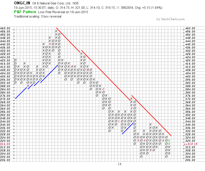 Indian stock market charts free