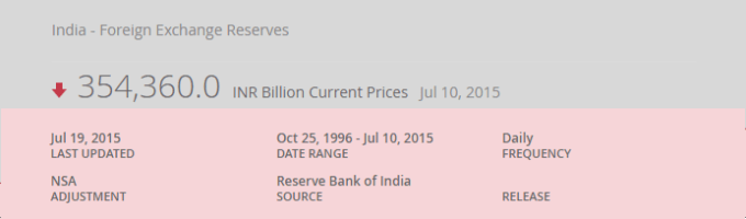 Forex Reservers Latest Update