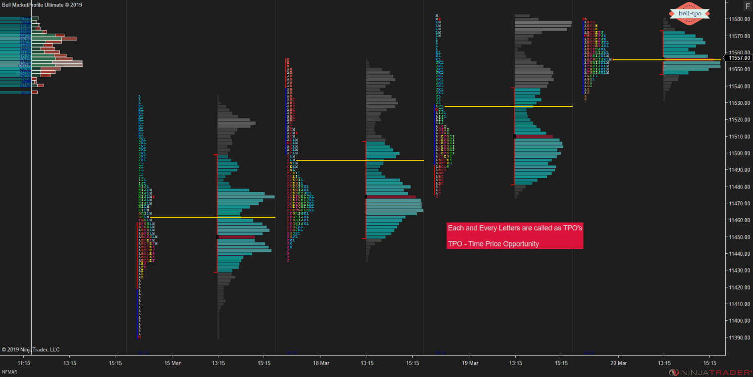 How to Read a Market Profile Chart?