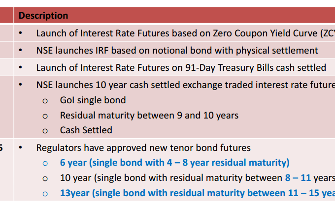 NSE Interest Rate Futures History