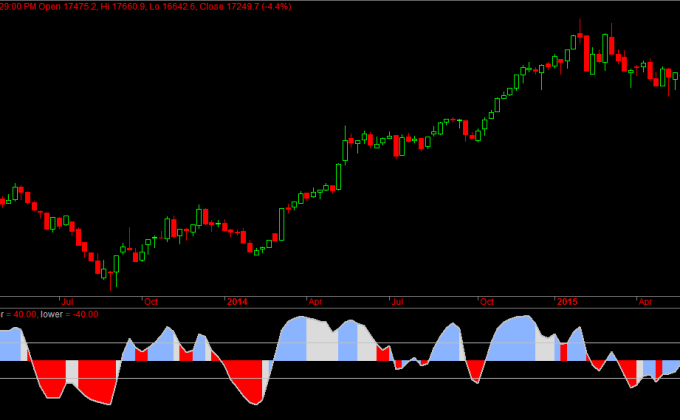 Bank Nifty Weekly Futures