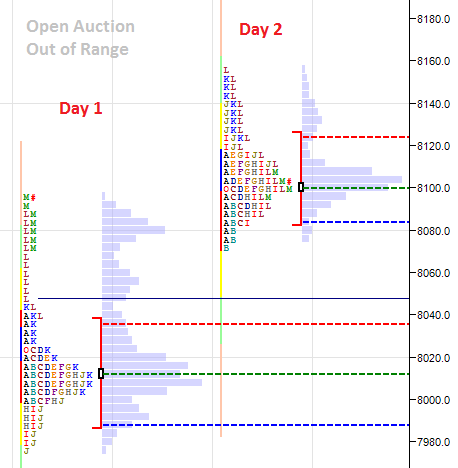 Open Auction Out of Range