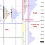Market Profile – Spike and Spike Rules