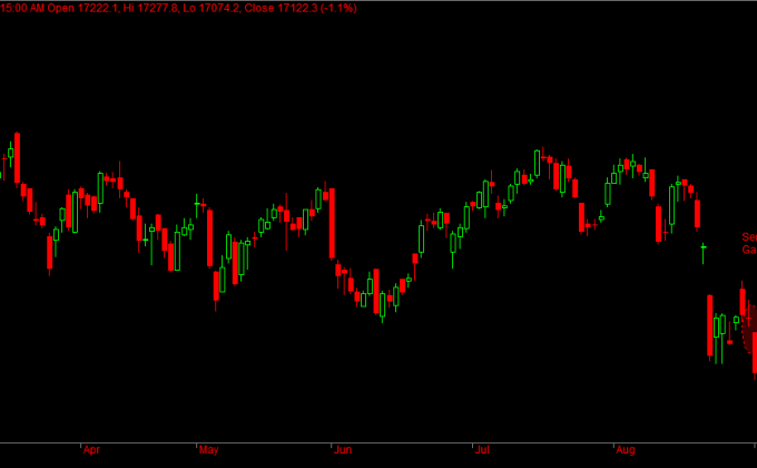Bank Nifty Futures Sentimental Gap Zones
