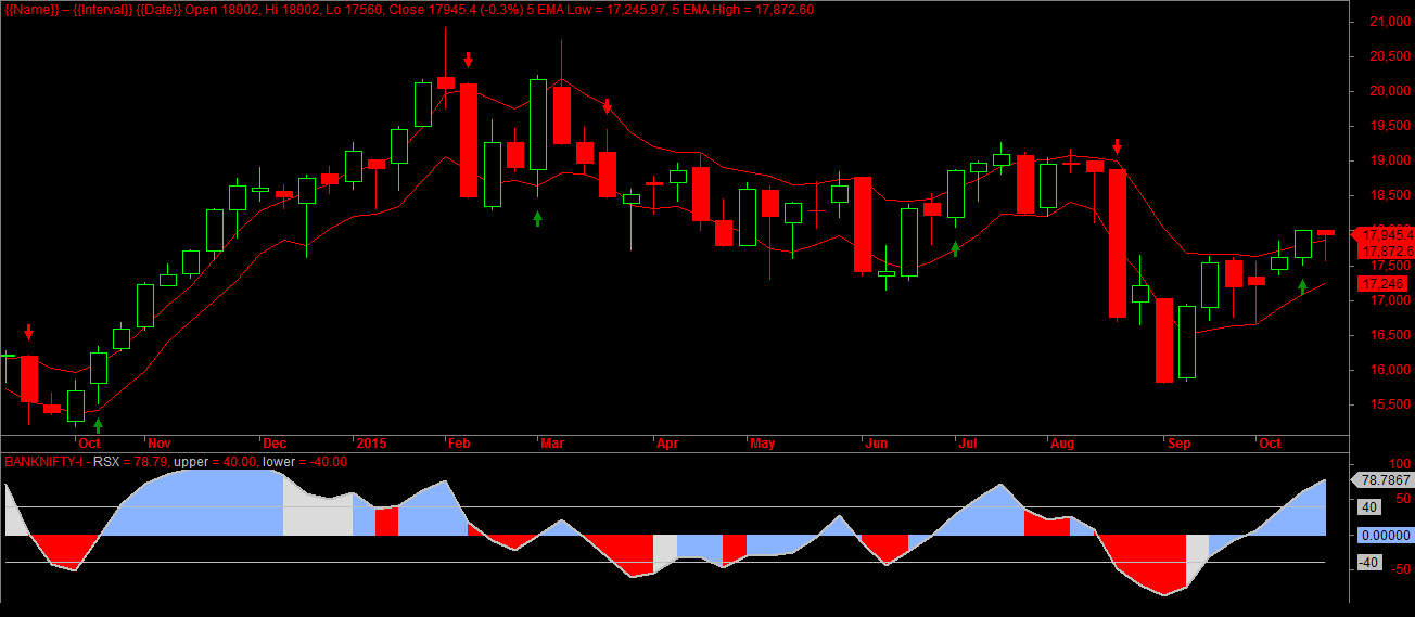 Bank Nifty Futures Weekly Sentiment