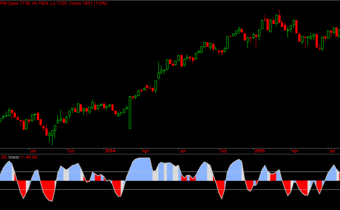 Nifty Weekly Sentiment