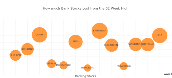 Bank Stocks