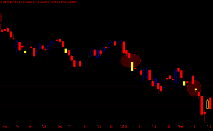 Gap and Sensex