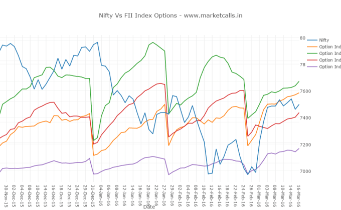 Nifty Vs FII Index Options - www.marketcalls.in (1)