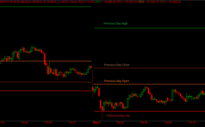 Bank Nifty Prior Day OHLC