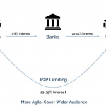 7 Things to Know About Peer to Peer Lending