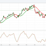Is the USDINR Braced to test All time High?