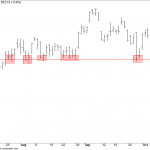 Is the Broken Support in Nifty is Really a Support Zone?