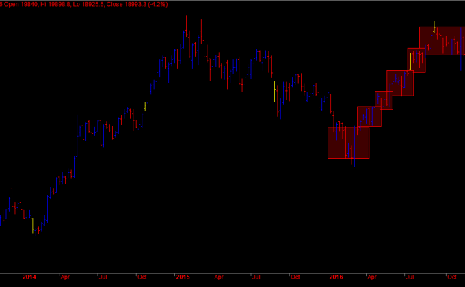 bank-nifty-weekly