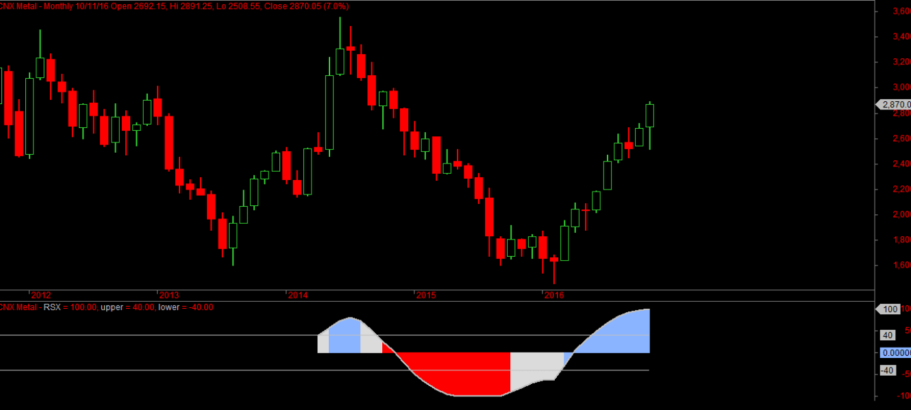 cnx-metal-monthly