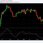 USDINR Divergence and Fisher Transform