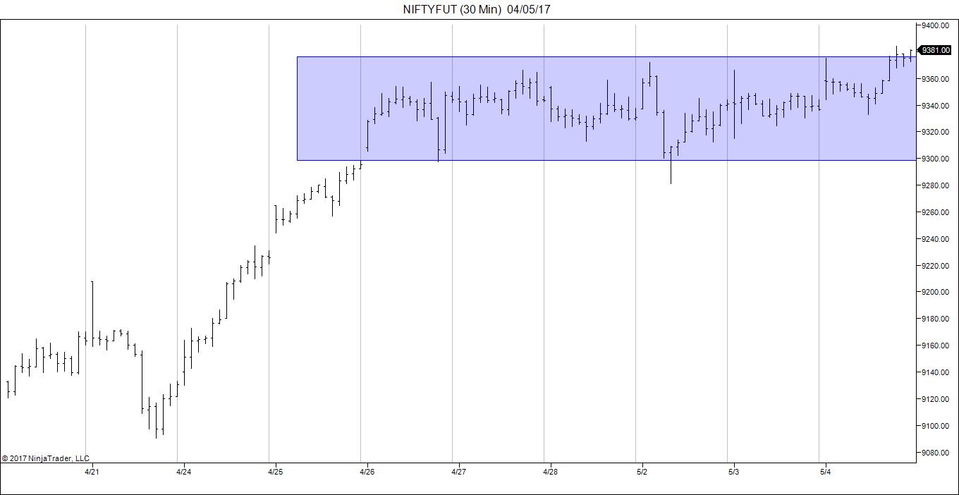 Future and options trading in nifty