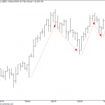 Nifty Trade Preparation for 3rd May 2017