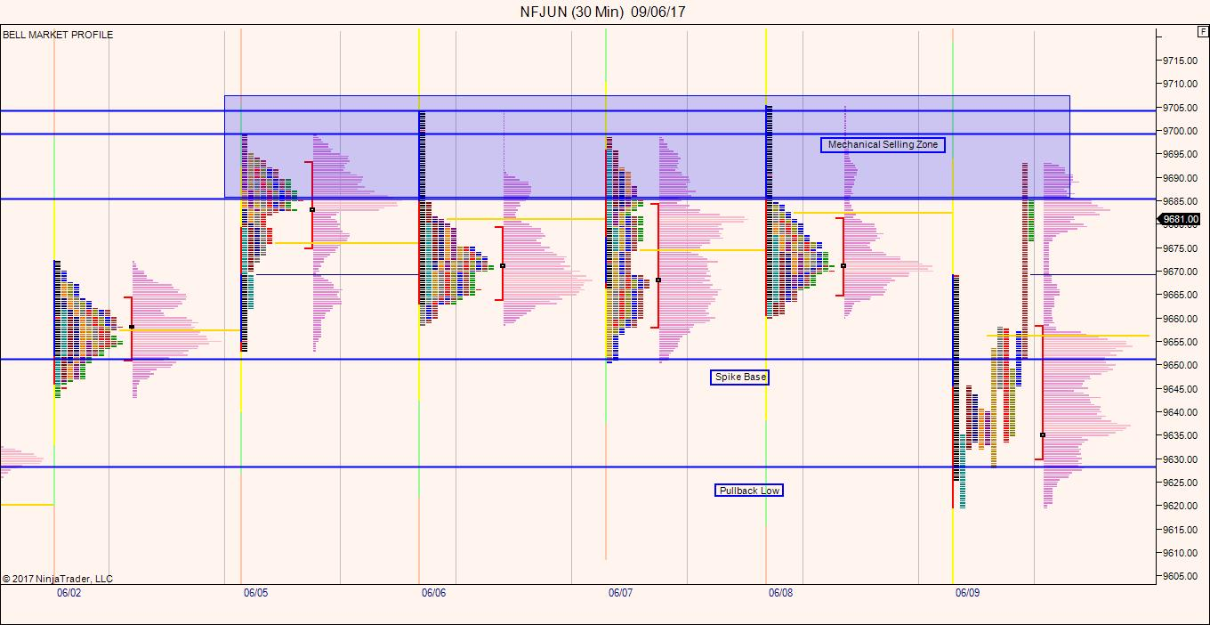 Nifty Future – Market Profile Analysis for 12th June 2017