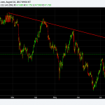 Crude OIL – Short Term Trend Reversal in Progress?