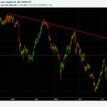 Crude OIL – Short Term Trend Reversal in Progress?
