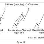 A Method Traders Can Use to Confirm an Elliott Wave Count