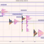 Nifty Futures – Market Profile Analysis – 9th Mar 2018