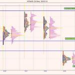 Nifty Futures – Market Profile Analysis – 27th Mar 2018
