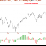Nifty Futures – Trading Range for Aug 2018 Series
