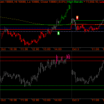 Nifty Futures – Short Term Overview – October Futures