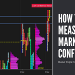 [Premium] Market Profile Tutorial on How and Where to Measure Market Confidence