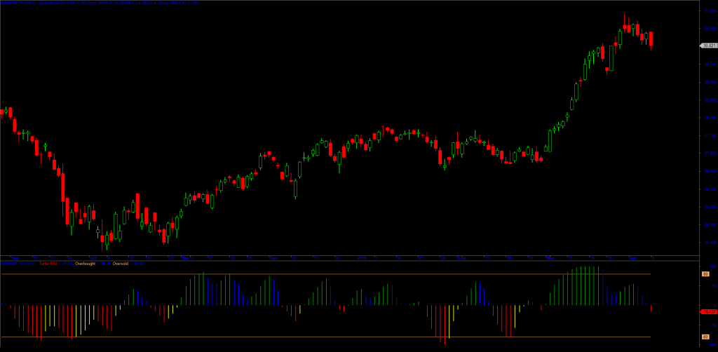 Bank Nifty - Daily Sentiment